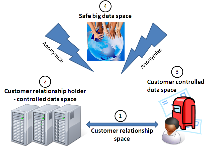 Sustainable personal data privacy: the future lies in trusted, customer-centred data business models which will drive unforeseen increases in efficiency.