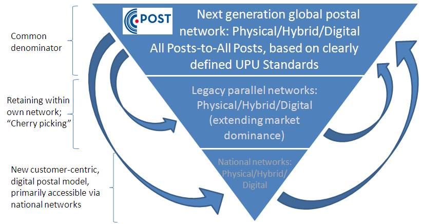The UPU and CEN have set open standards for global hybrid mail within a next generation postal network. Will these conflict with existing hybrid mail legacy solutions, designed to retain customers?