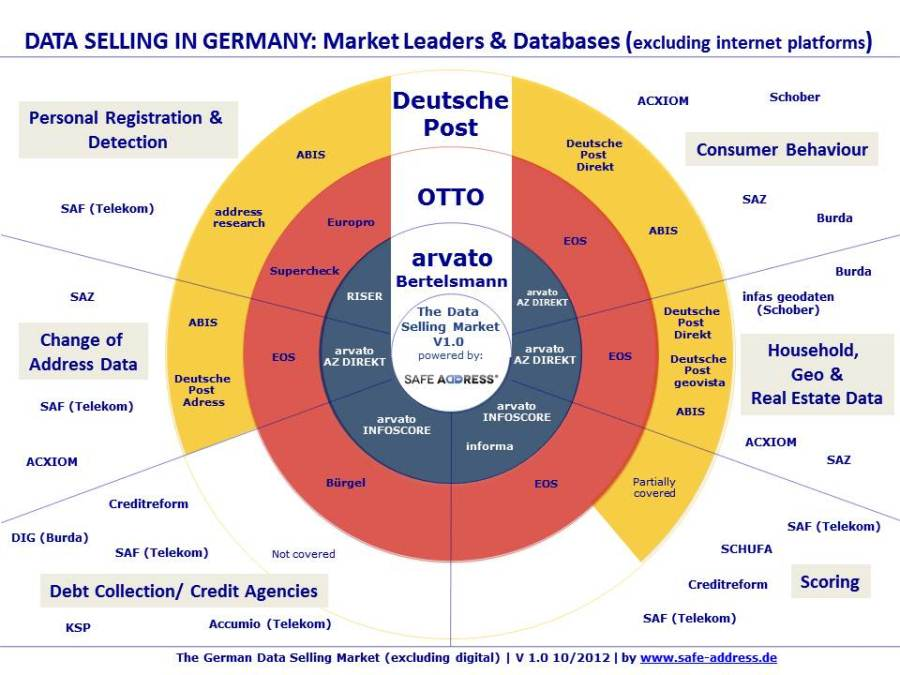 data protection compliance,postal services, data selling, data mining, german market