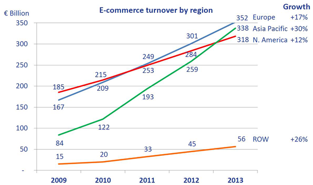 A seamless cross-border ecommerce business plan for Europe is the key to our future growth and prosperity. But if designed by the national incumbents, national barriers will remain.