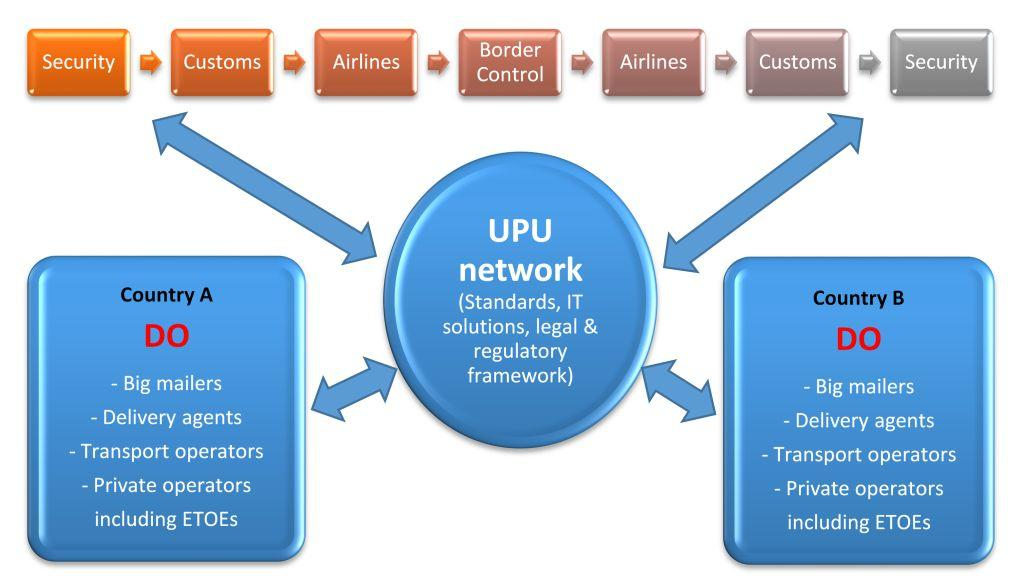 Opening access to UPU products and services to all postal sector players is the only way to provide lasting, efficient and universally accessible postal services.
