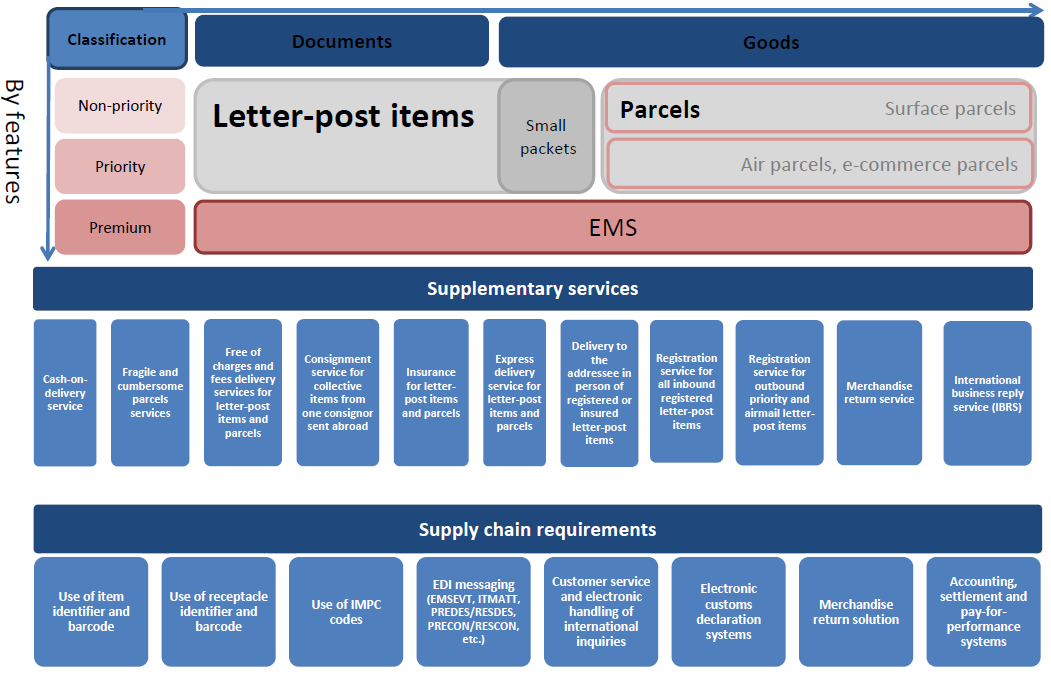 The UPU's Integrated Product Plan (IPP) redesigns postal products & services to reflect the needs of global ecommerce, replacing letters & parcels with postal items. Will it be accepted by members?
