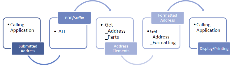 A single European address standard forms the basis for identifying senders and recipients in the analogue and digital worlds, and is the driver behind all data-driven communication logistics services.