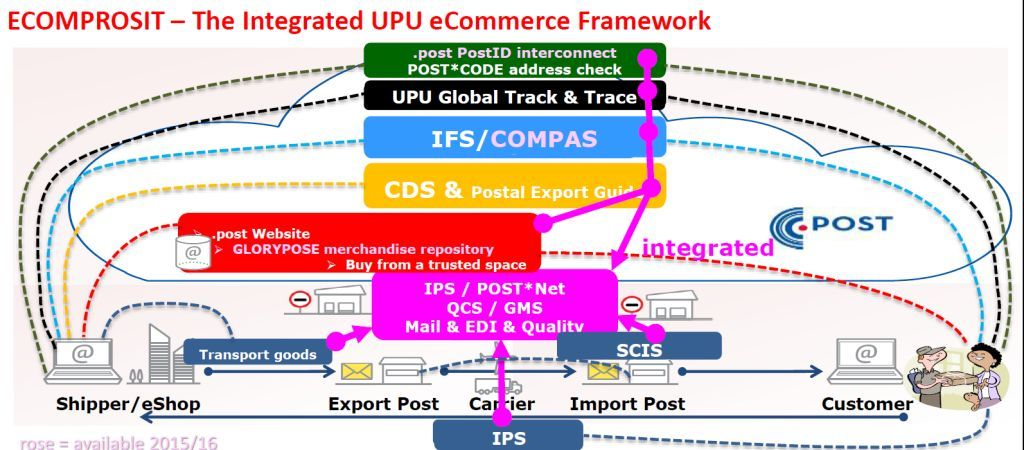 The 26th UPU Congress in Istanbul officially launches the framework for a digital global postal network, offering the products and environment in which global cross-border ecommerce can thrive.