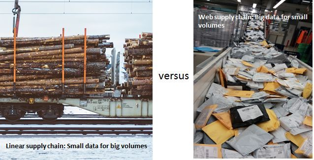 Linear and web supply chains: big data needed for small volumes