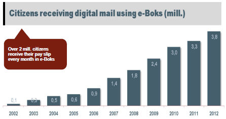 Faced with rapidly shrinking letter mail volumes, Post Danmark has reengineered its business model, maintaining its role as the leading interface between sender and recipient in a digital market.